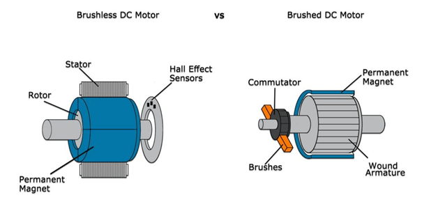 AMETEK brushless motors vs brushed motors