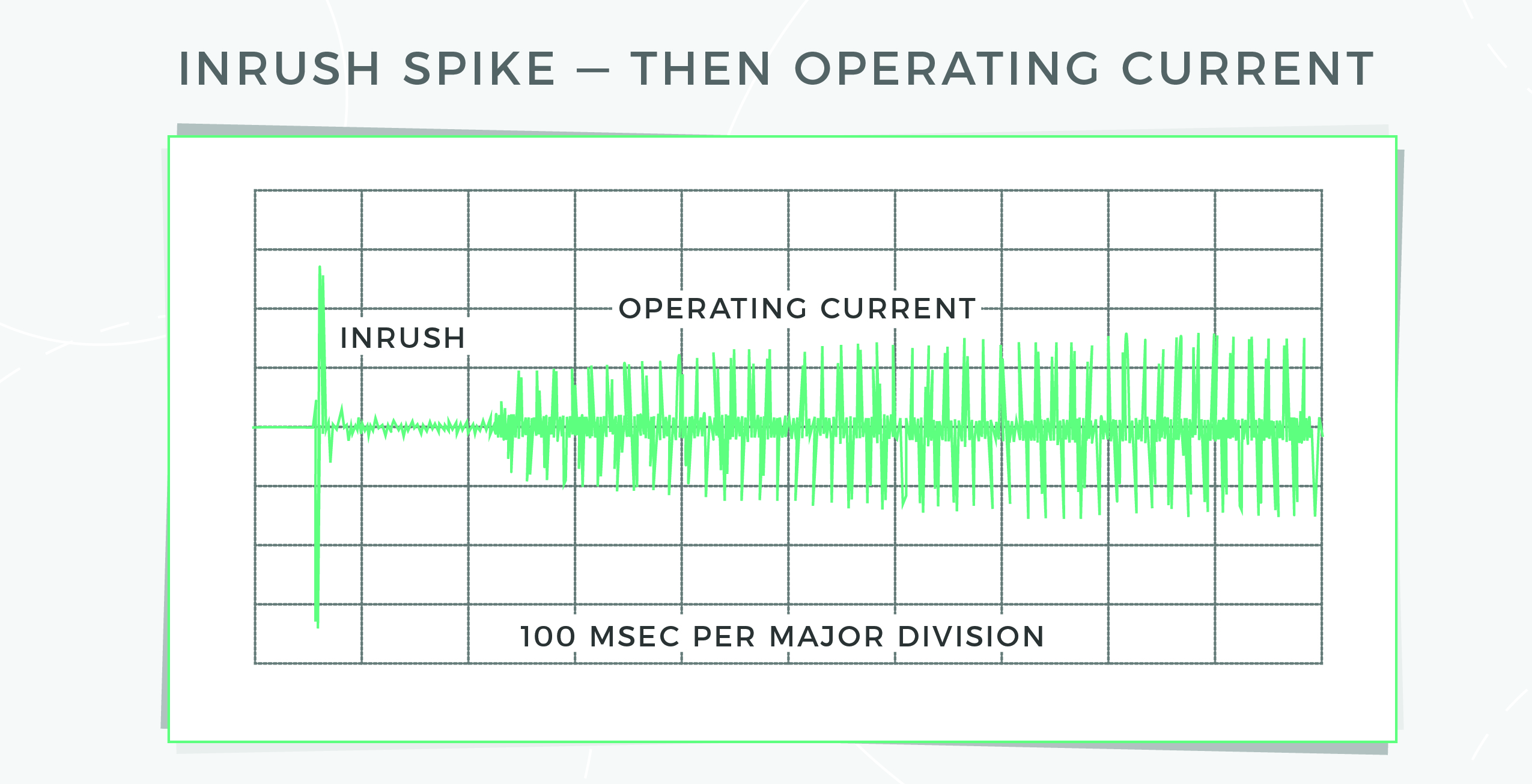 Inrush spike, then operating current graph