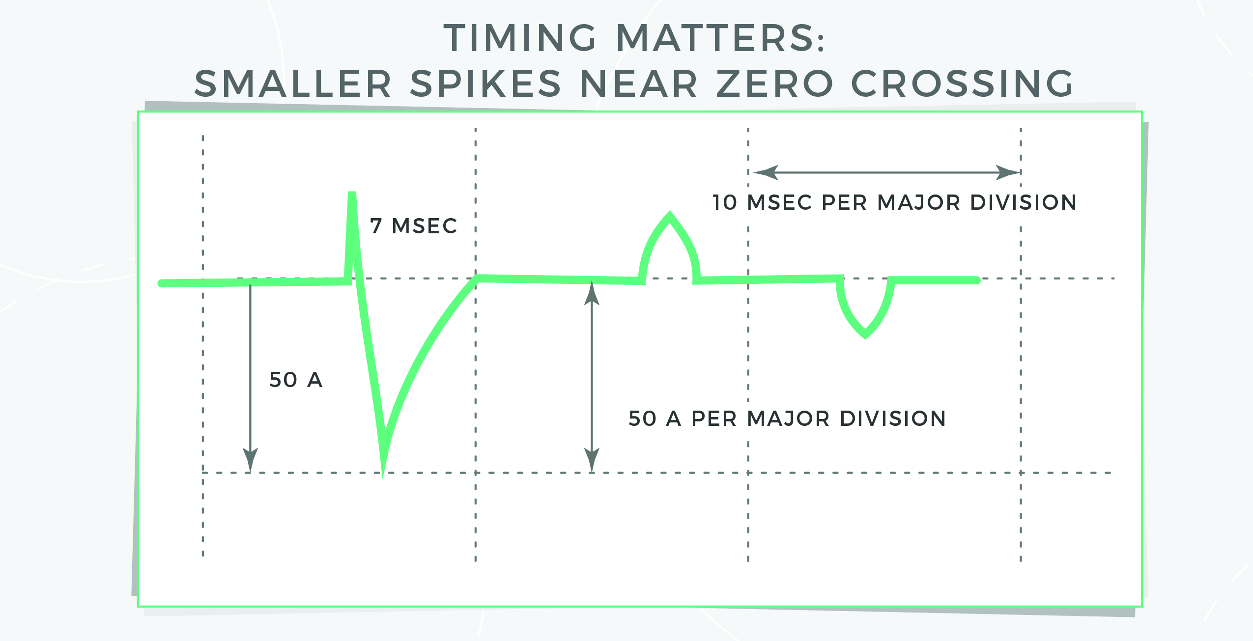 Graph of timing matters: smaller spikes near zero crossings